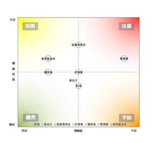 部署の健康バブルチャート